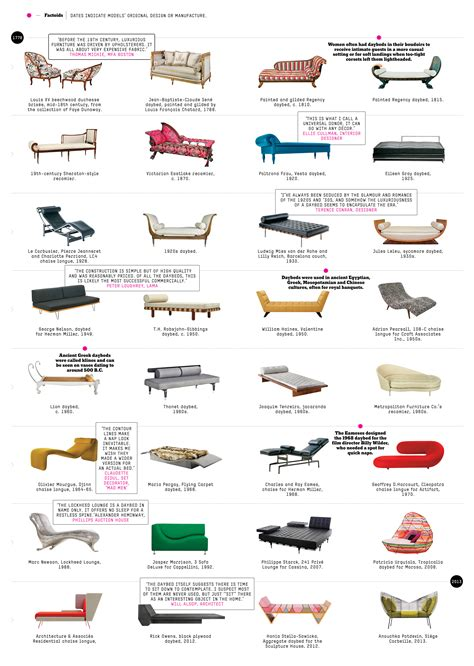 Types Of Couches Names by A History Of The Fainting Nytimes
