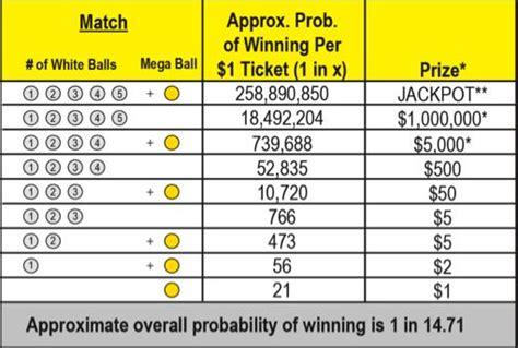 mega millions payouts lottery payouts