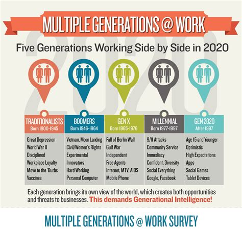 intergenerational engagement understanding the five generations in today s economy books managing the multigenerational workplace unc executive