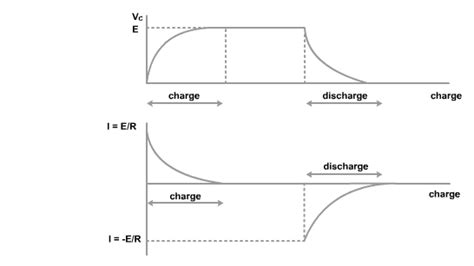 charging and discharging of capacitor and inductor higher bitesize physics capacitance revision page2