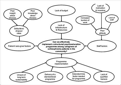 Problem Analysis problem analysis chart of the study scientific