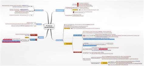 tod von gesellschaftern hgb juralib mindmaps schemata