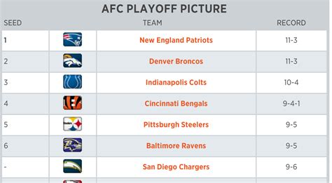 are the chargers in the playoffs nfl playoff picture chargers keep playoff hopes alive