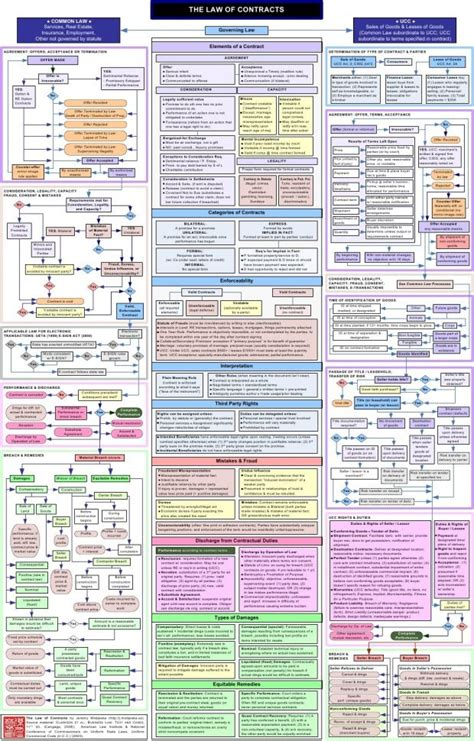 article 9 ucc flowchart secured transactions flow chart l40578l4057801 drawing