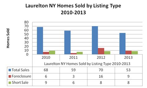 laurelton homes for sale real estate new york ziprealty laurelton ny homes for sale and real estate trends report
