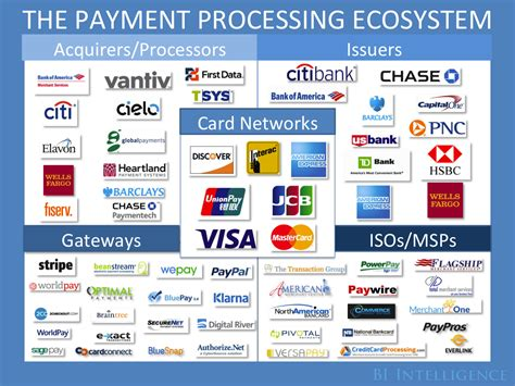 Formal Credit Market The Payments Industry Explained The Trends Creating New Winners And Losers In The Card