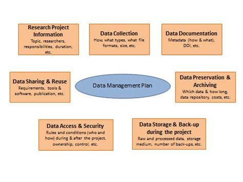 data management strategy template gallery of reorganization plan template reorganization
