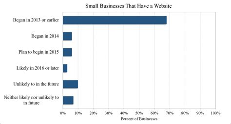 websites for graphs small business and the web 2015 digital marketing survey