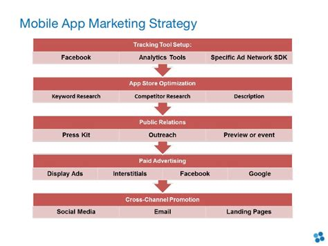 mobile app planning template mobile app marketing presentation