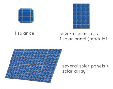 how do you make a solar panel at home connecting solar cells into an array or panel 171 generators 171 the electric energy