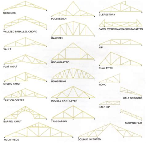 Roof Truss Prices Best 25 Roof Truss Prices Ideas On Barn