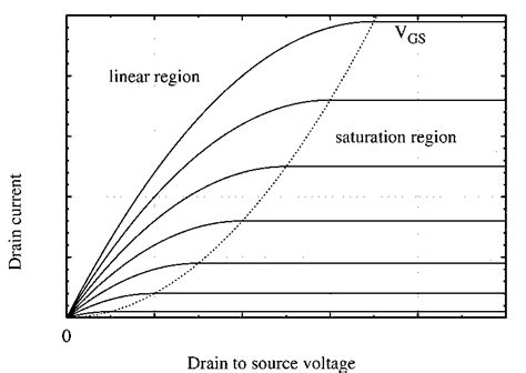 transistor lifier region jfet or junction field effect transistor electrical4u
