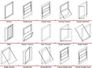 Windows Types Decorating Window Types Architecture Types Of Window Types And Search