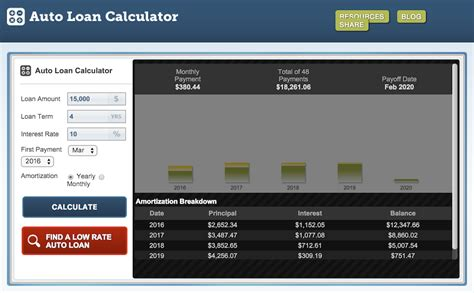 Kreditrechner Auto by How To Determine The Total Interest Paid On A Car Loan
