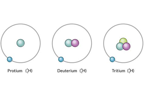 Definition Of Protons In Chemistry by Isotopes Definition And Exles In Chemistry