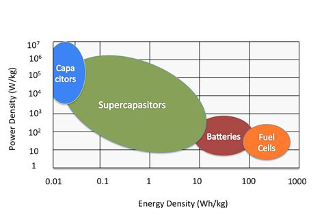 capacitor energy storage density ultracapacitor energy density 28 images supercapacitors a brief overview for investors
