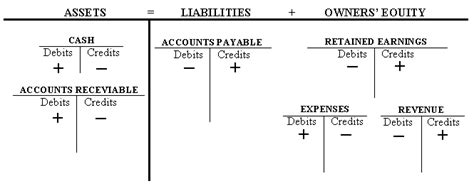 Drawings T Account by T Charts For Accounting Seatle Davidjoel Co