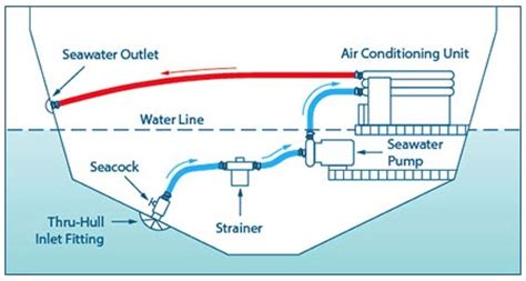 boat air conditioning units marine ac pumps for houseboats