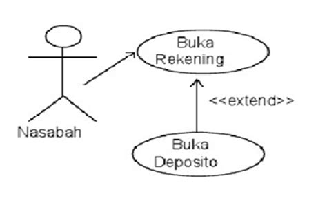 syarat membuat use case diagram media informasi perbedaan include dan extended pada use