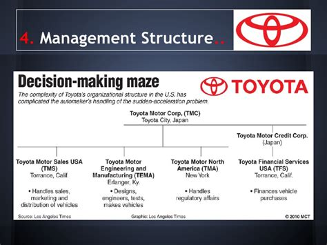 Management Of Toyota Company Toyota