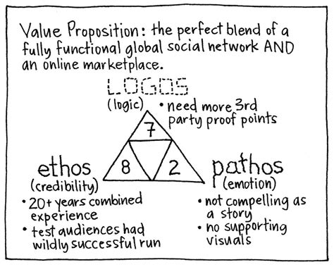 How To Use Ethos Pathos And Logos In An Essay by Ethos Logos Pathos Gamestorming