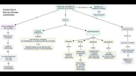 mapa conceptual modelos y teorias en enfermeria cuidado de la salud ambiental teoria del entorno de
