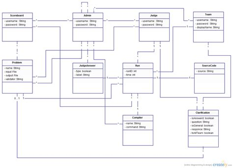 visio uml class diagram exle visio 2013 class diagram periodic diagrams science