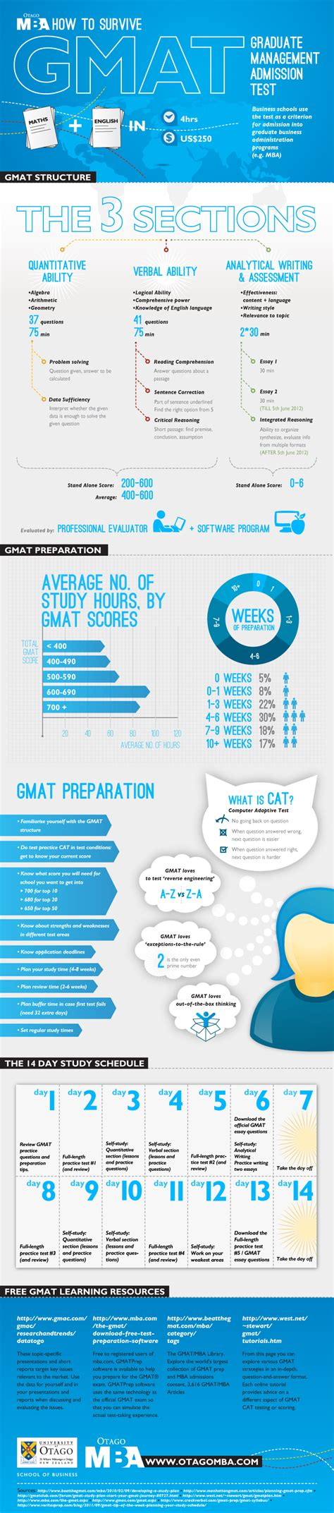 Http Www Mba Gmatprep by 9 Gmat Preparation Tips For A Study Schedule