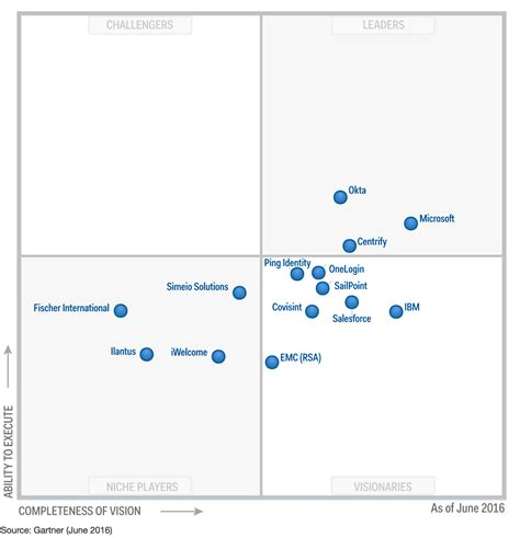 help desk to user ratio gartner centrify a leader in the gartner 2016 idaas mq