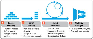 agile testing methodology diagram exploratory testing in an agile environment part