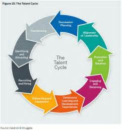 third party logistics study talent management