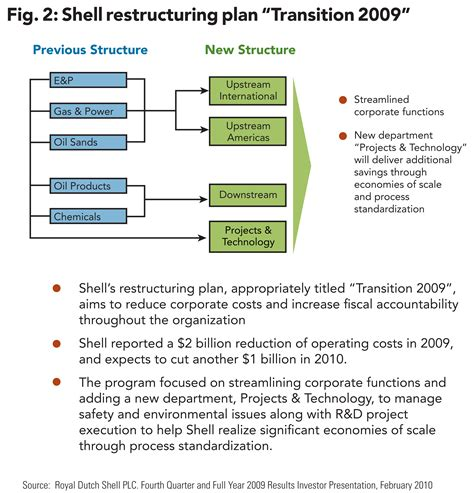 business restructure plan