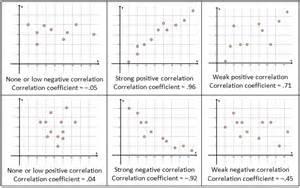 correlation worksheet scatter plots correlation and regression she math