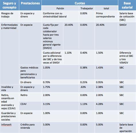 tablas cuotas obrero patronales 2016 cuotas obreras imss 2016 porcentajes imss 2015 jpg