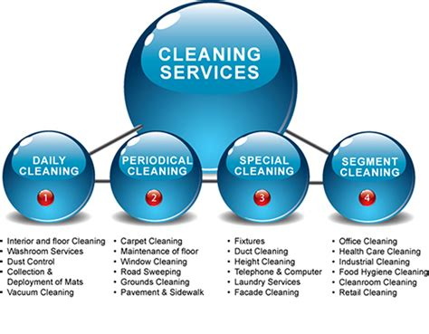 Cleaning Companies | sigma maid cleaning services sigmamaids