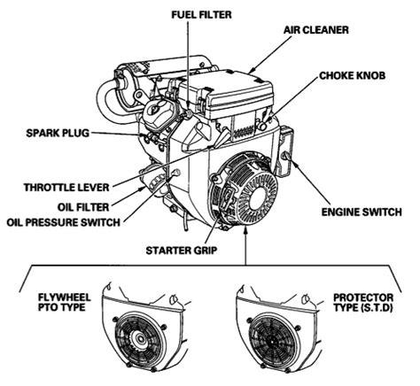 honda gx610 carburetor diagram honda get free image