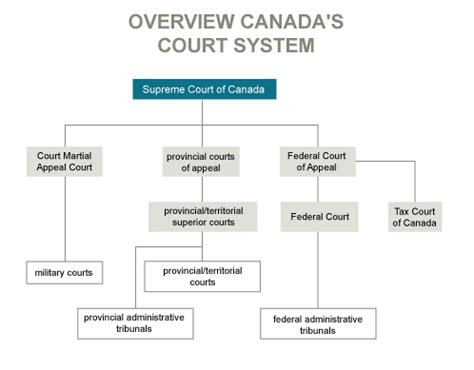 Virginia Judicial System Search Updated Canadian Research Research