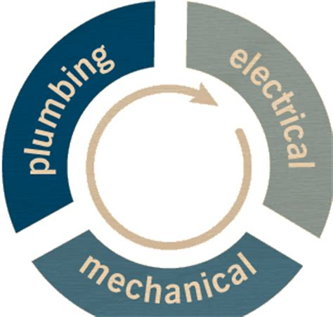 What Is Mechanical Electrical Plumbing disciplines