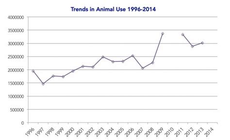 animal abuse graphs population newhairstylesformen2014 com latest stats show whopping increase in animals used for
