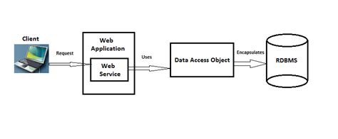 design pattern web service client orca how to implement data access object design pattern