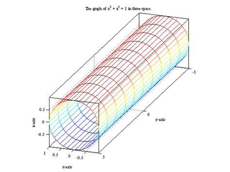 Drawing X Y Z Graph by Drawing Cylinders In Matlab