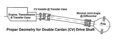 tom wood s custom drive shafts shaft conversion kits