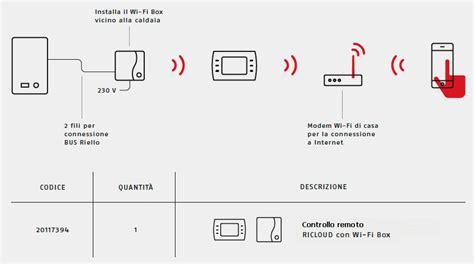 collegamento termostato caldaia ricloud il termostato intelligente
