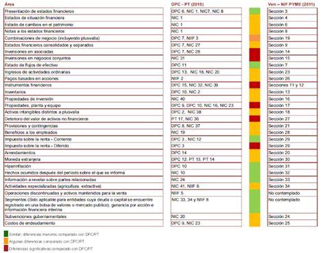 Dpc 0 Resumen by Consultores Pinto Asociados Transici 243 N De Ven Pcga A