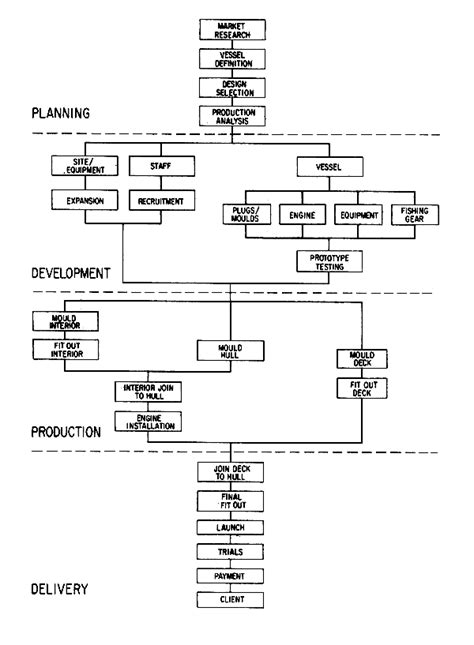 boat angel inventory joint production process flowchart pictures to pin on