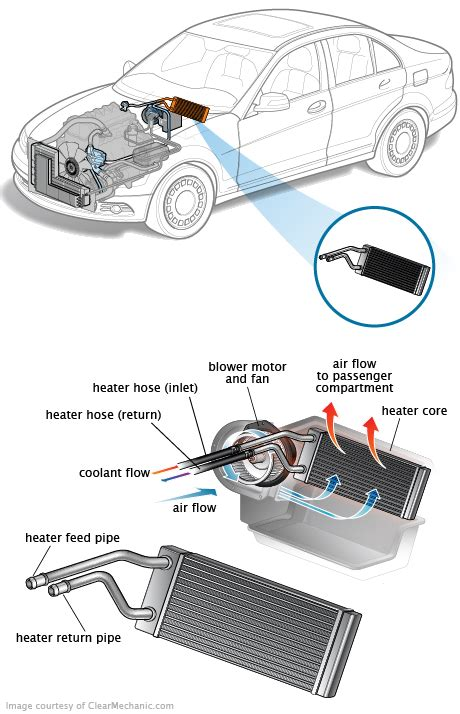 Evaporator Cooling Coil Ac Range Rover cadillac heater location get free image