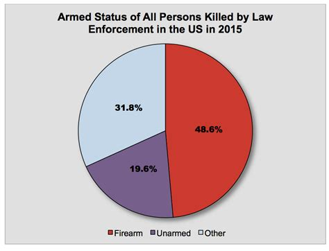 How Many Officers Are There In The United States by Chicago Proven To Planted Guns In 14 Cases