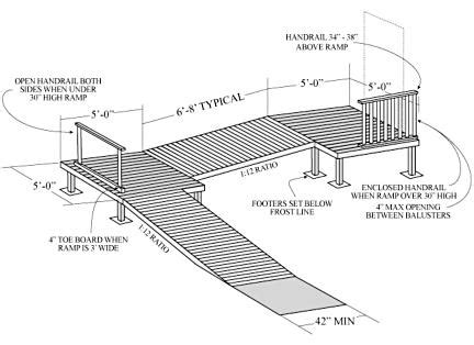 Handrail Diy How To Building Small Wood Ramp Plans Pdf Download Plans