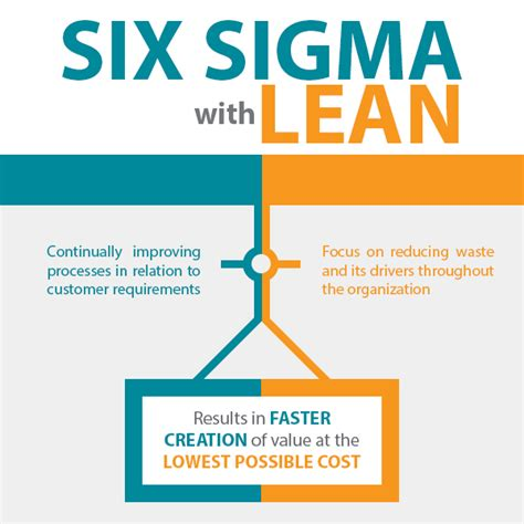 lean six sigma for small and medium sized enterprises a practical guide books related keywords suggestions for lean six sigma