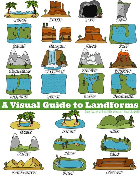 bodies of water list a visual guide to landforms only passionate curiosity